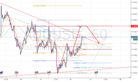 AUDUSD: Prepare to short AUD at0.7259