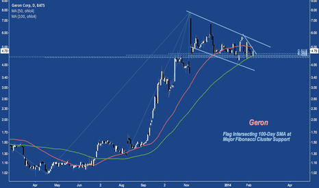 GERN: +6.4% Inside Descending Channel w/Bounce Off 100-Day SMA and