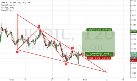 UKOIL: Falling wedge breakout!