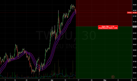 TWOU: 1 month of shorting at any time frame