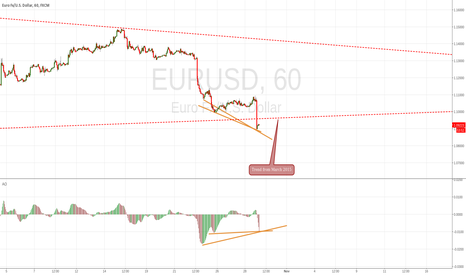 EURUSD: It's look like bear trap