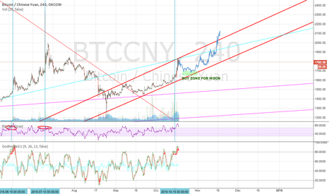 BTCCNY: Retrace to trendline before run to 1950/2000 area?