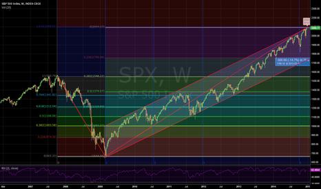 SPX: Downturn SP500