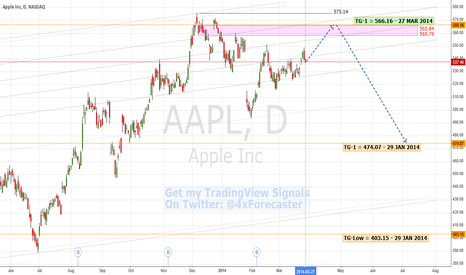 AAPL: Soaring Price ... But Is #APPL Souring? | #NASDAQ #AAPL