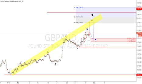 GBPAUD: GBPAUD Elliot wave analysis.