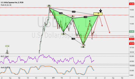 USDJPY: Large period (Short usdjpy),Small cycle(Long usdjpy)