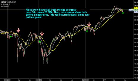 SPY: S&P Careful-price likes to peak above 50/20 MA before big drops