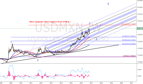 USDMXN: USDMXN. Correction to be activated after Wave 3 hits target