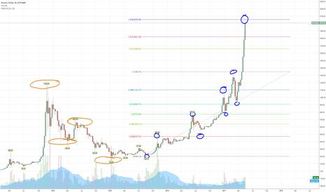 BTCUSD: Bitcoin on weekly. Fibonacci
