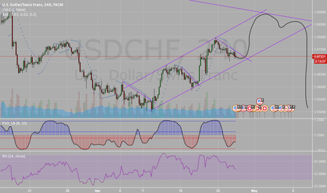 USDCHF: Good buy opportunity for short term! USD/CHF!