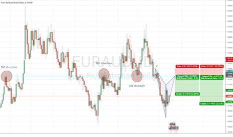 EURAUD: AURAUD Gartley and structure line up