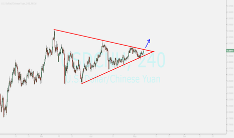 USDCNH: YUAN....looking for
