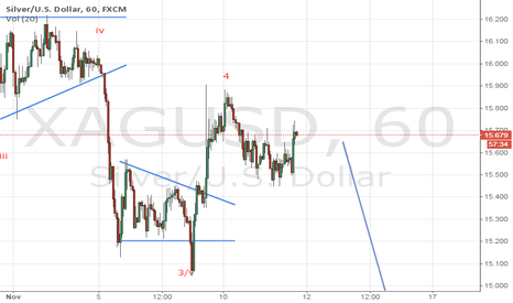 XAGUSD: GOLD One Hour Chart According to Elliottwaves