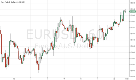 EURUSD: EURUSD will go down today