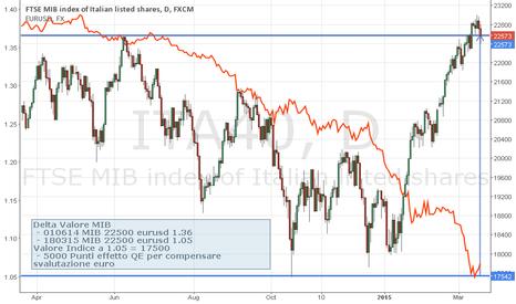 ITA40: QE effect on Italy Stock Index MIB