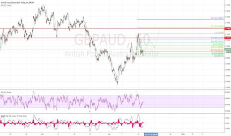 GBPAUD: Агрессивная покупка GBP/AUD
