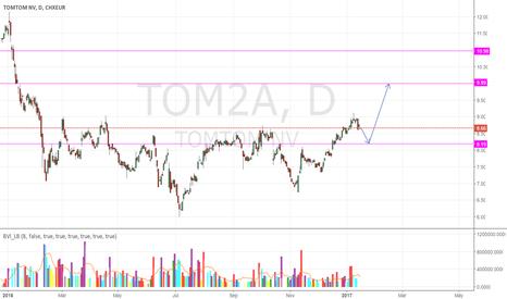 TOM2: TOM2A