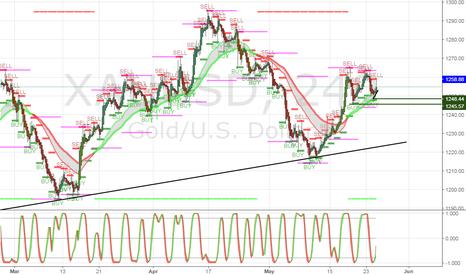 XAUUSD: 4hr view of my previous analyzed GOLD/XAUUSD buy play.