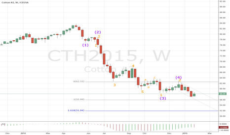 CTH2015: CT#11 still bearish long term - possible reversal ahead