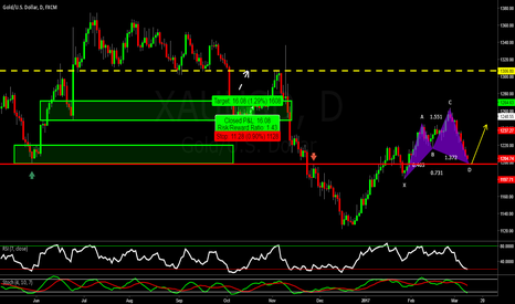 XAUUSD: GOLD: Potential Bullish Cypher (Sorry forgot to hit long)