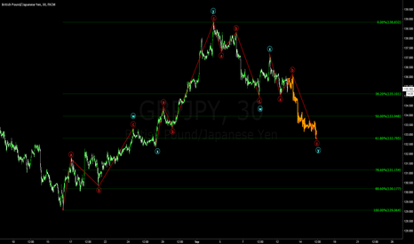 GBPJPY: GBPJPY wave development