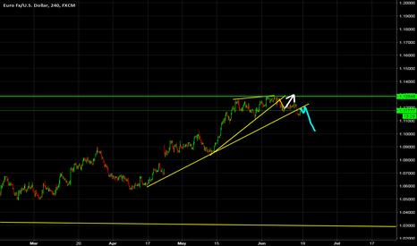 EURUSD: EURUSD sell Idea BY wave analysis