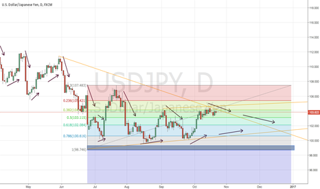 USDJPY: 23/10/16 | Levelling-off prediction of USD/JPY