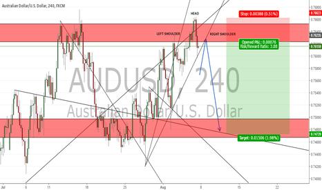AUDUSD: POTENTIAL H&S SETUP ON AUD/USD (150 PIPS)