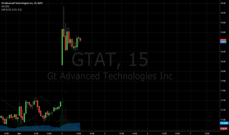 GTAT: EASIEST TRADE EVER