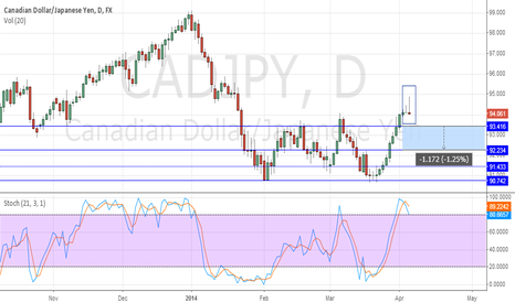 CADJPY: Awaiting confirmation to short