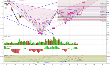 USOIL: $55 Oil is Still the Most Likely Target by Year End 2016