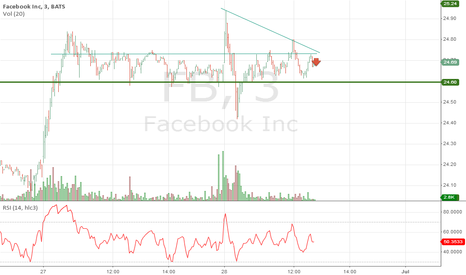 FB: $FB looks to be shifting lower