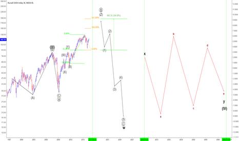 IUX: Long Term Scenario
