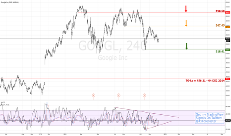 GOOGL: Bearish Target @ 456.21 | $GOOG $GOOGL #NASDAQ
