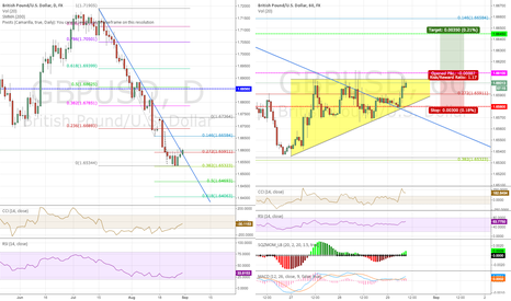 GBPUSD: Re: ASCENDING TRIANGLE