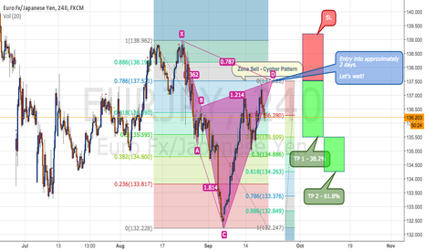 EURJPY: EURJPY 4h - Strategy to a close and soon trading - Cypher Patter