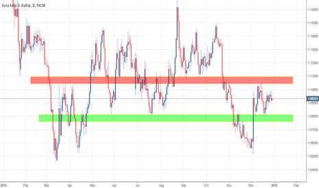 EURUSD: Euro/Dollar View