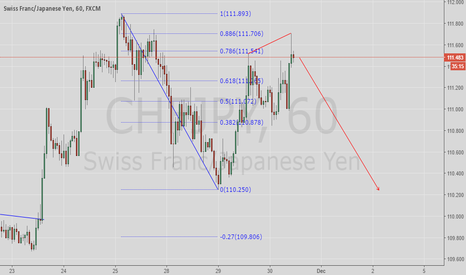 CHFJPY: Ready for strong YEN