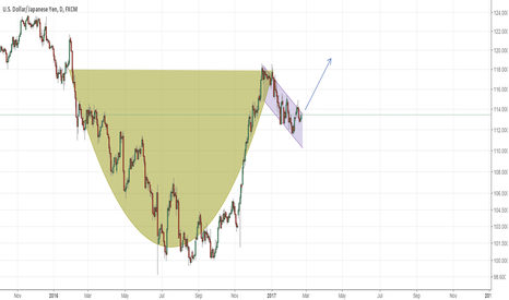 USDJPY: USDJPY, Buy Cup and Handle