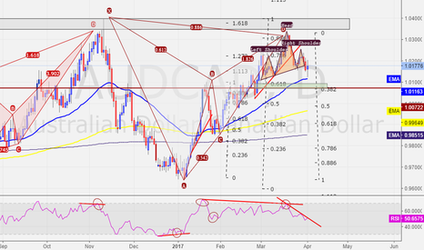 AUDCAD: AUDCAD - Bearish continuation from Pattern top