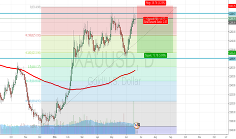 XAUUSD: Gold Short 382 pullback expected after that uptrend and hammer