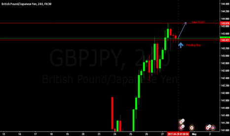 GBPJPY: LONG GBPJPY BUY ENTRY @ 143.423