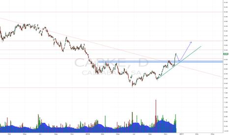 CABK: CaixaBank Long