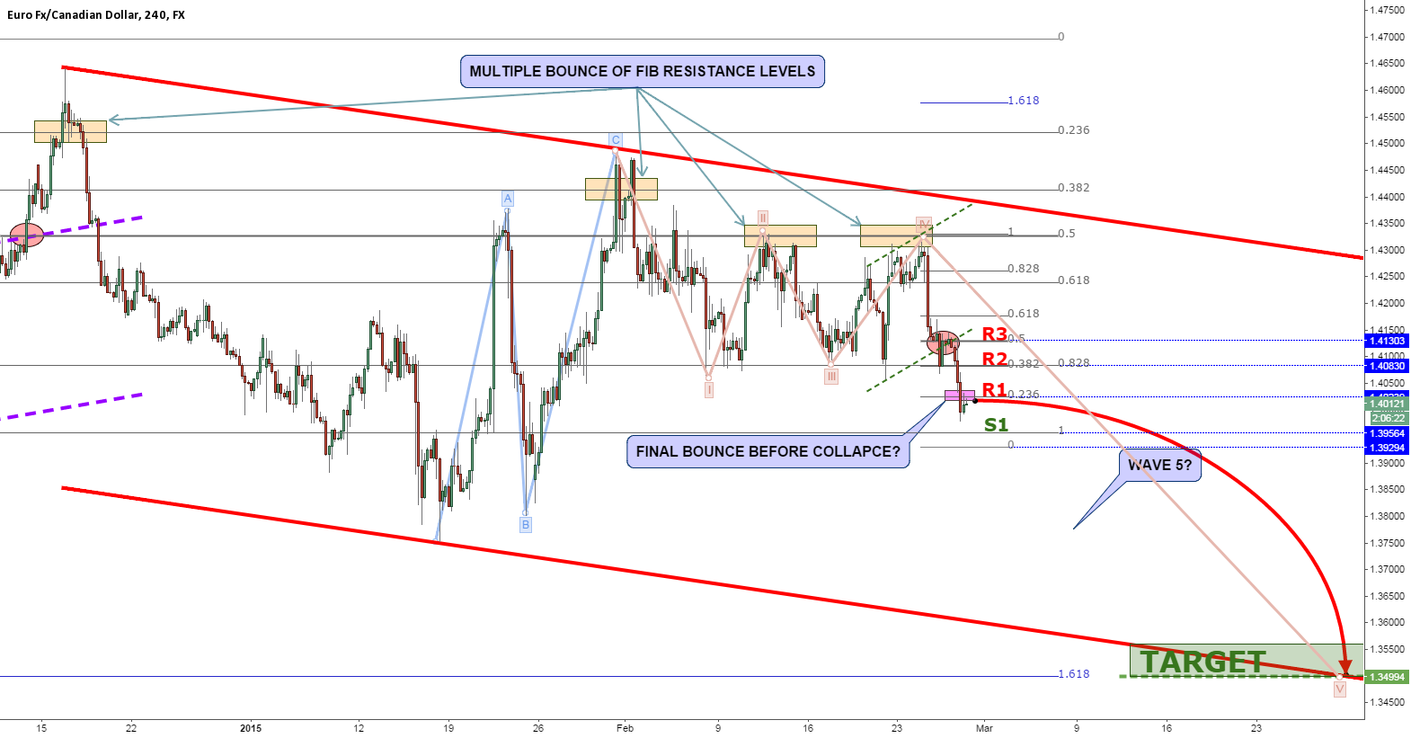 EURCAD RALLY DOWN JUST BEGINS