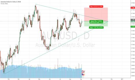AUDUSD: Sell AUD/USD