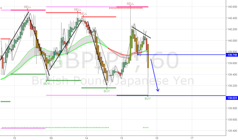 GBPJPY: 1 hr time frame sell opportunity
