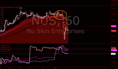 NUS: Valentina on Nu Skin / $NUS / Short Outlook