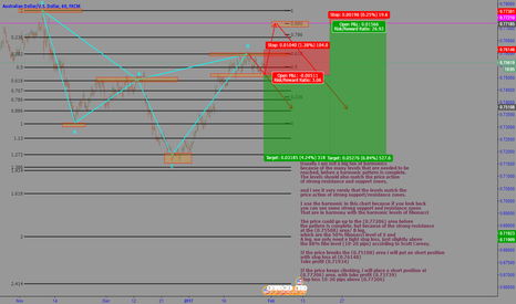 AUDUSD: AUDUSD advanced harmonic with strong support and resistance