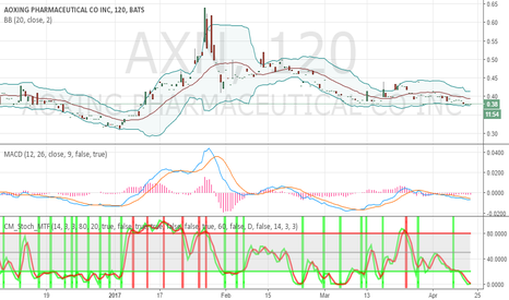 AXN: oversold and crawling
