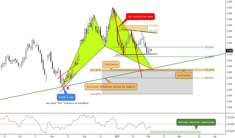 NG1!: (Daily) To buy at Structure? Bullish Shark at Confluence